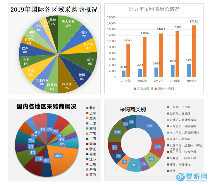 2021年亚洲泳池SPA展(广州)展会采购商情况